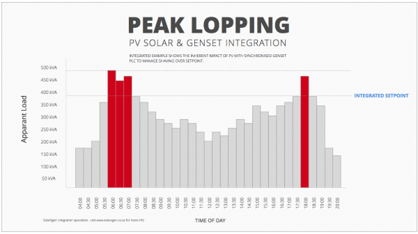 peak power shaving with PV Solar and integrated diesel genset