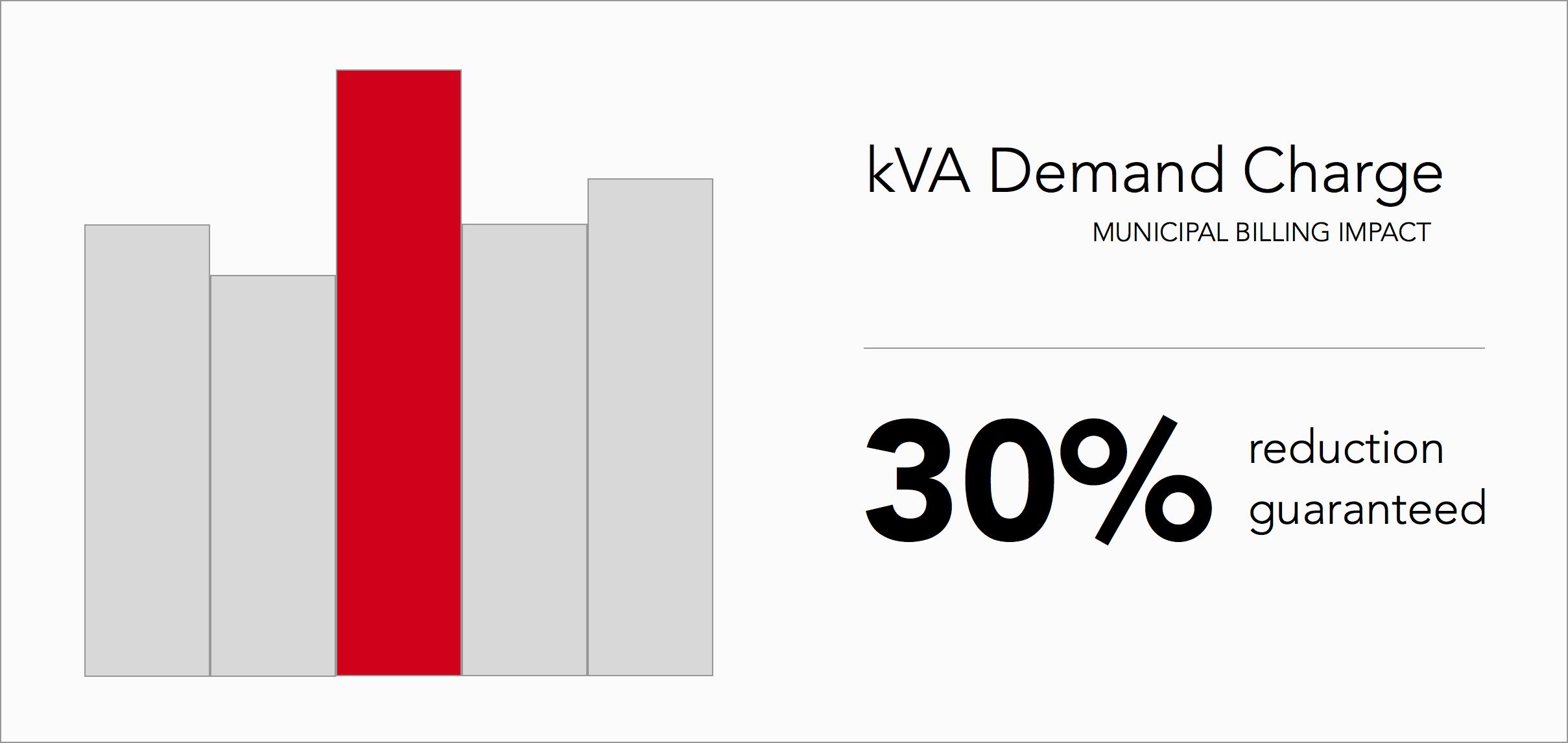 Max kVA demand charge reduction Guarantee